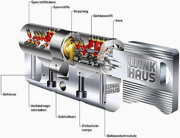 Schnittzeichnung eines hochsicheren Wendeschlüssel-Profilzylinder